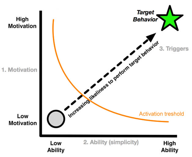 BJFogg behaviour model