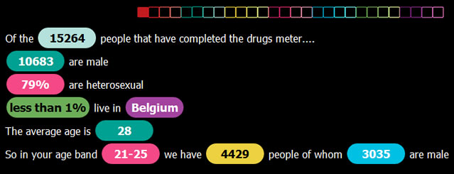 drugsmeter global drug survey